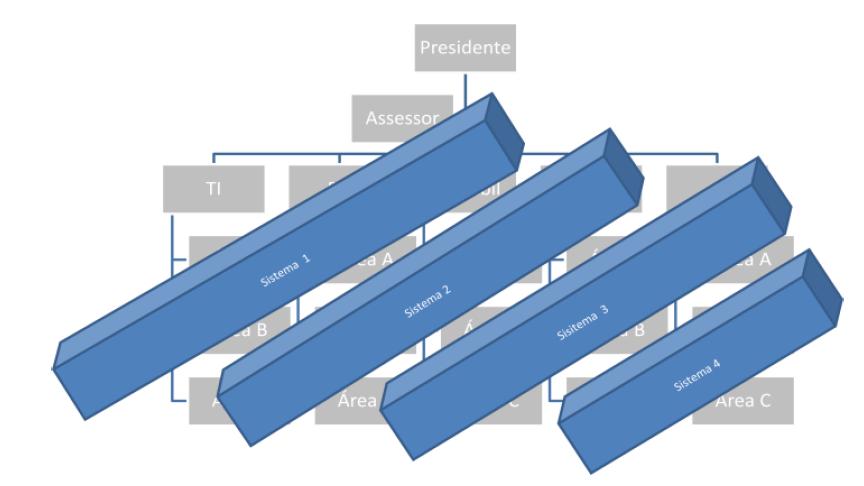 Como SOA pode influenciar em iniciativas de BPM (2)