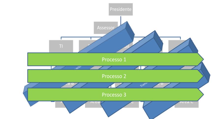 Como SOA pode influenciar em iniciativas de BPM (4)