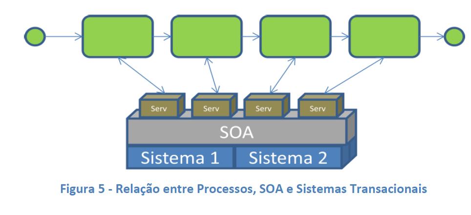 Como SOA pode influenciar em iniciativas de BPM (5)