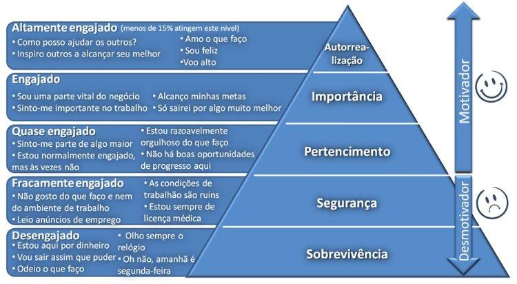 Pirâmide de Maslow aplicada a engajamento de colaborador