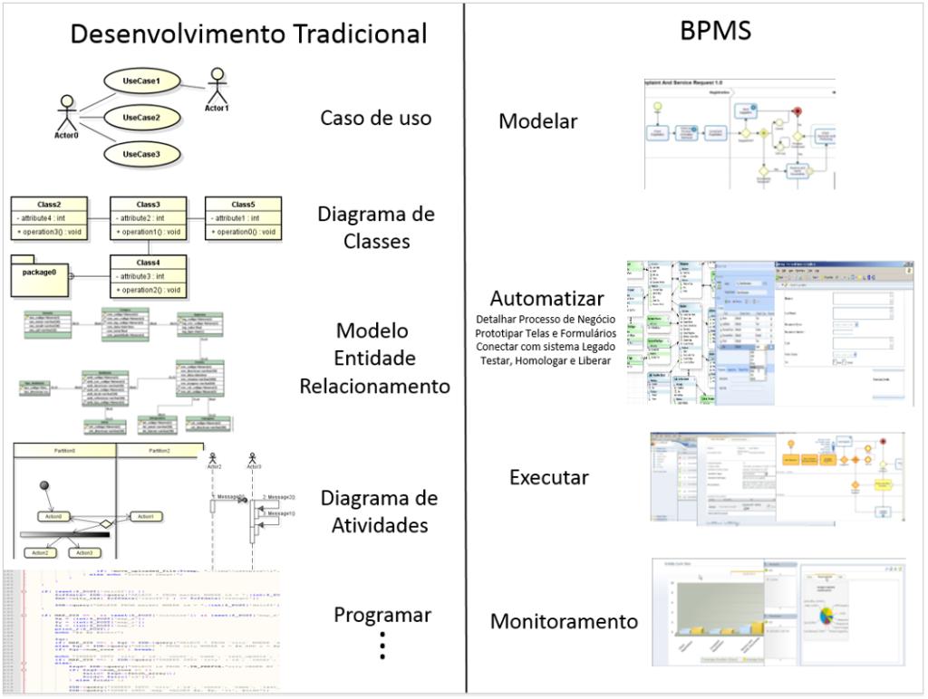 Desenvolvimento tradicional x BPMS